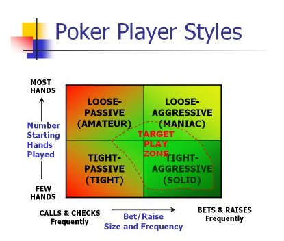 Poker sit and go strategy become a profitable player overnight